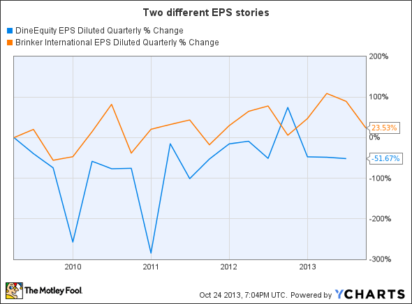 DIN EPS Diluted Quarterly Chart