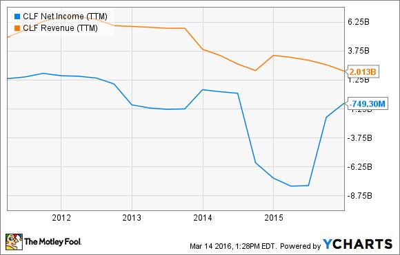 CLF Net Income (TTM) Chart