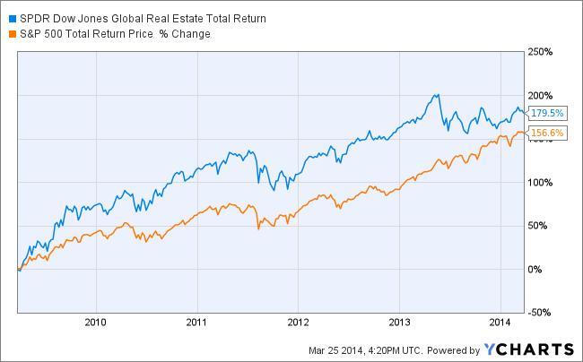 RWO Total Return Price Chart