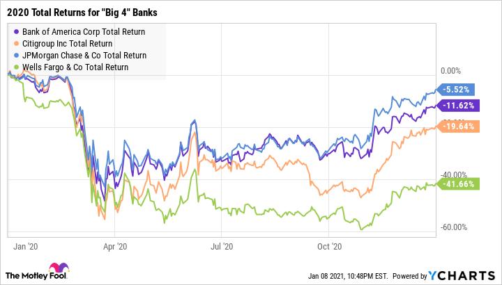 BAC Total Return Level Chart