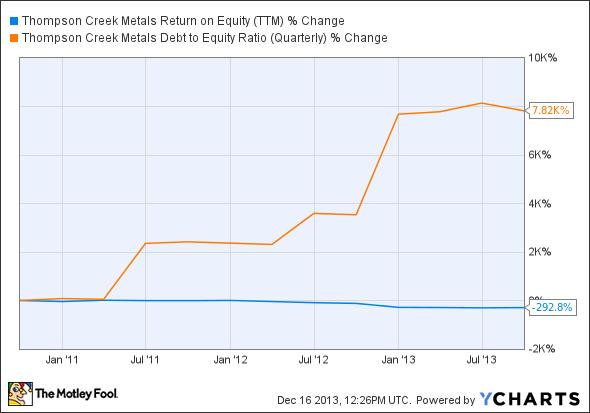 TC Return on Equity (TTM) Chart