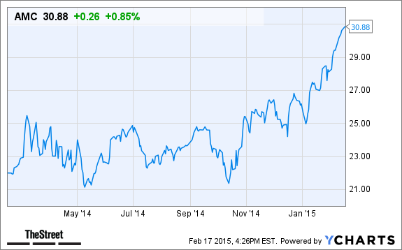 Amc Entertainment Amc Stock Higher In After Hours Trading