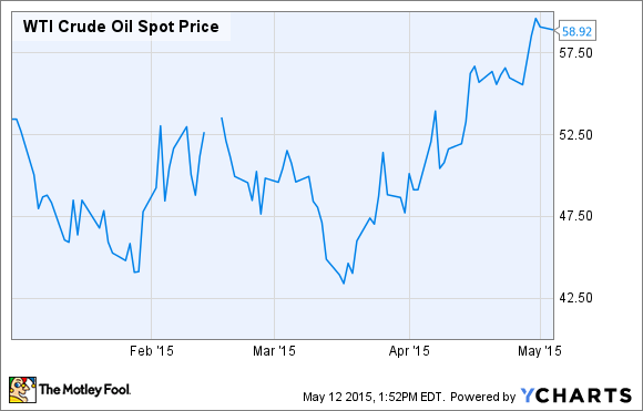 Xom Stock Quote Inspiration Oil Stocks 48 Key Facts All ExxonMobil Investors Need To Know Now