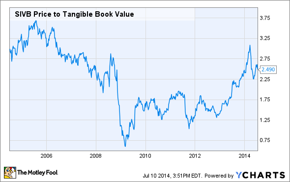 SIVB Price to Tangible Book Value Chart