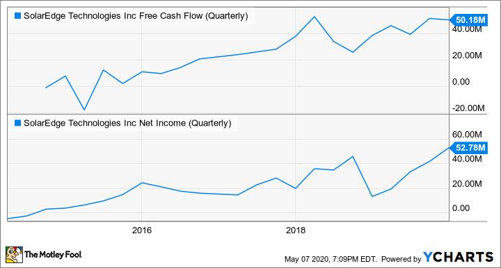 SEDG Free Cash Flow (Quarterly) Chart