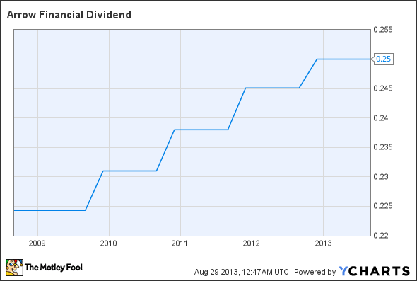 AROW Dividend Chart