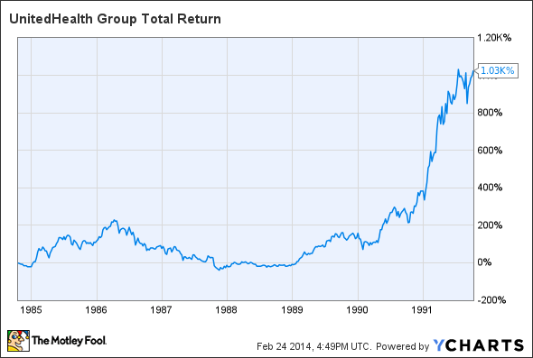 UNH Total Return Price Chart
