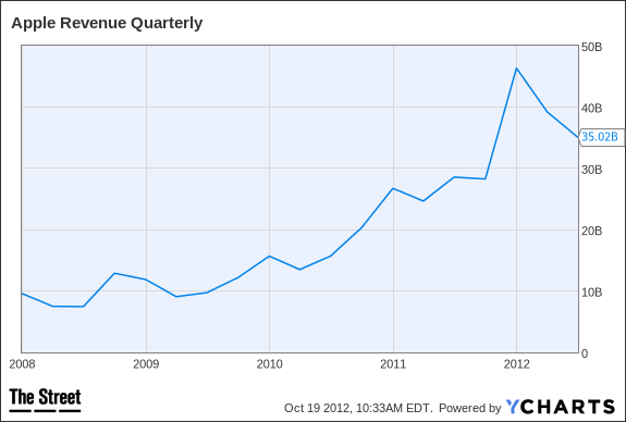 AAPL Revenue Quarterly Chart