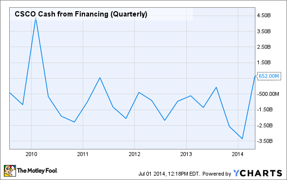 CSCO Cash from Financing (Quarterly) Chart