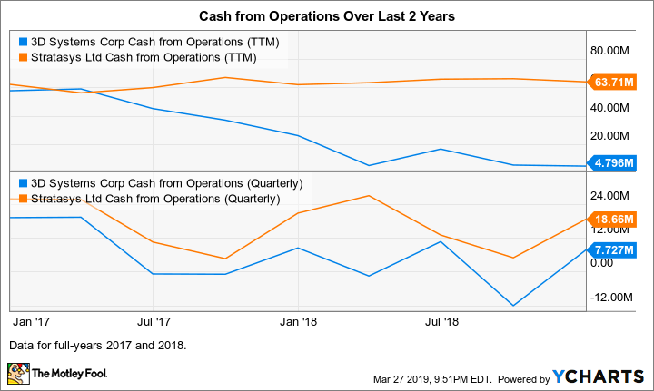DDD Cash from Operations (TTM) Chart