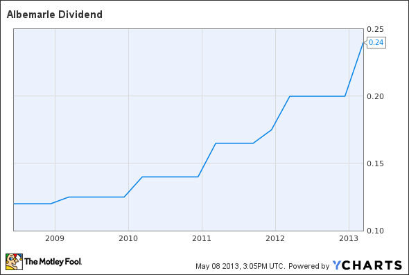 ALB Dividend Chart