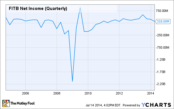 FITB Net Income (Quarterly) Chart