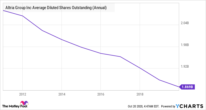 MO Average Diluted Shares Outstanding (Annual) Chart