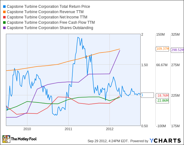 CPST Total Return Price Chart