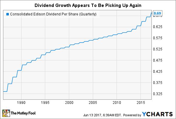 ED Dividend Per Share (Quarterly) Chart