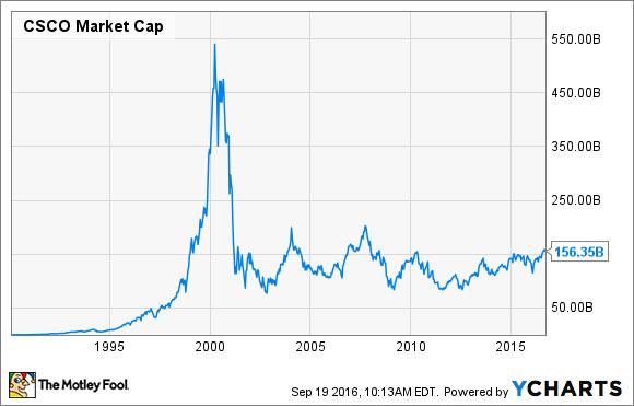 Cisco stocks tenfore forex data
