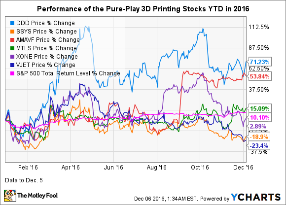 Ddd Stock Quote Stunning What Does 2017 Hold For 3D Printing Stocks  The Motley Fool
