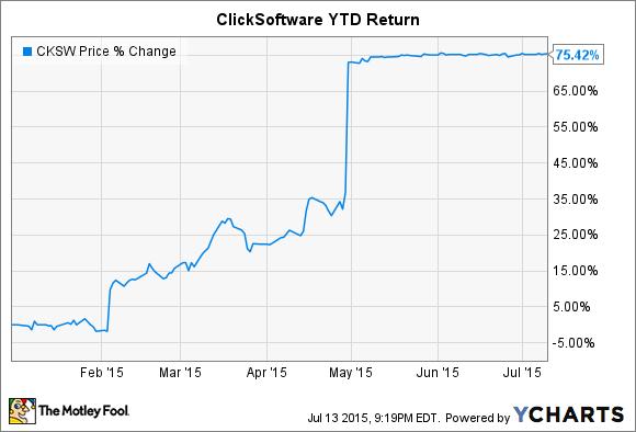 CKSW Chart