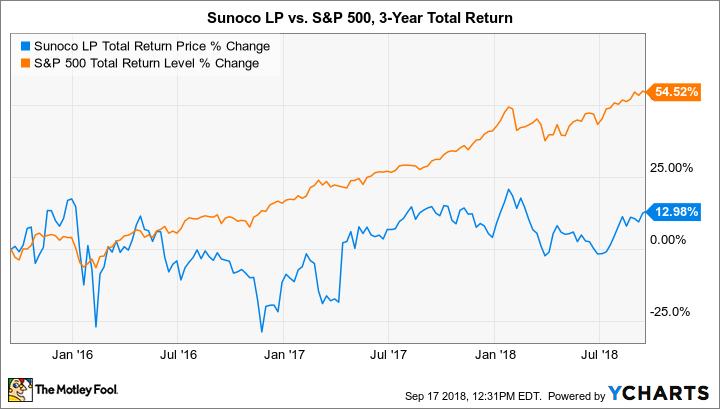 SUN Total Return Price Chart