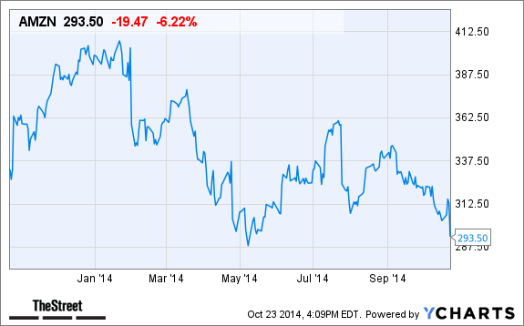 Amzn After Hours Stock Quote: Why Amazon.com (AMZN) Stock Is Down In After-Hours Trading