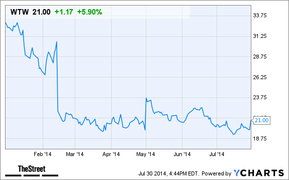 Why Weight Watchers International Wtw Stock Is Surging In After