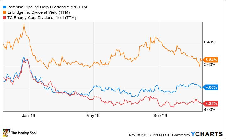 PBA Dividend Yield (TTM) Chart