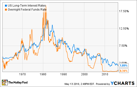 US Long-Term Interest Rates Chart