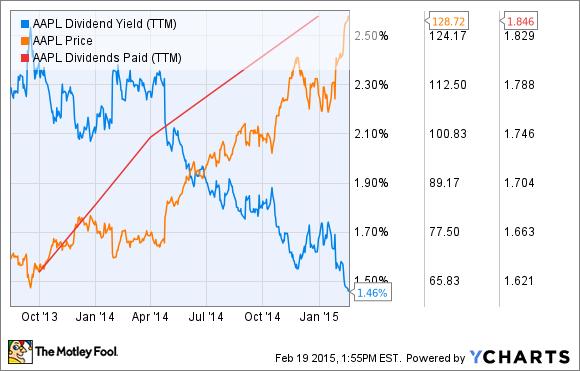 AAPL Dividend Yield (TTM) Chart