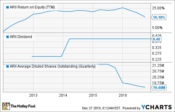 ARII Return on Equity (TTM) Chart