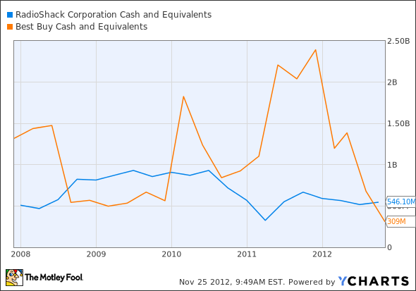 RSH Cash and Equivalents Chart
