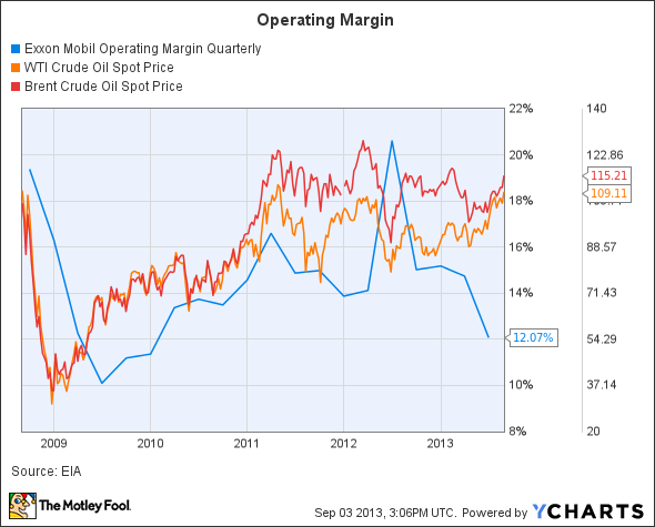 XOM Operating Margin Quarterly Chart