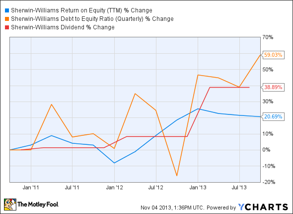 SHW Return on Equity (TTM) Chart