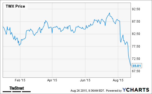 Warner Bros Going To China Buy Time Warner Twc Stock With