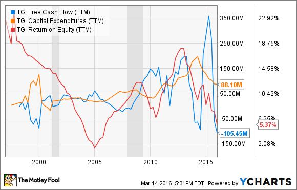 TGI Free Cash Flow (TTM) Chart