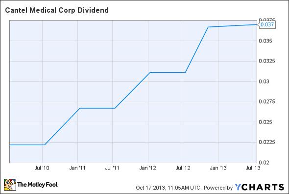 CMN Dividend Chart