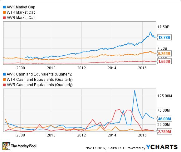 AWK Market Cap Chart
