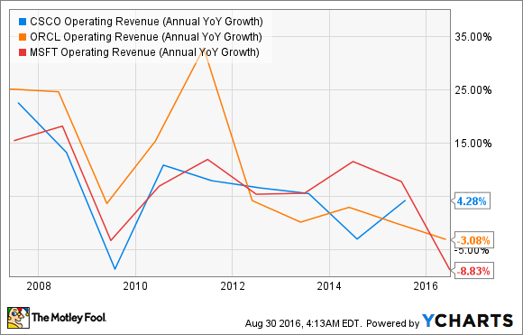 CSCO Operating Revenue (Annual YoY Growth) Chart