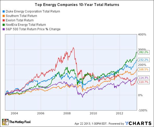 DUK Total Return Price Chart