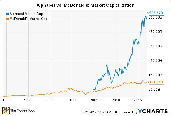 GOOGL Market Cap Chart