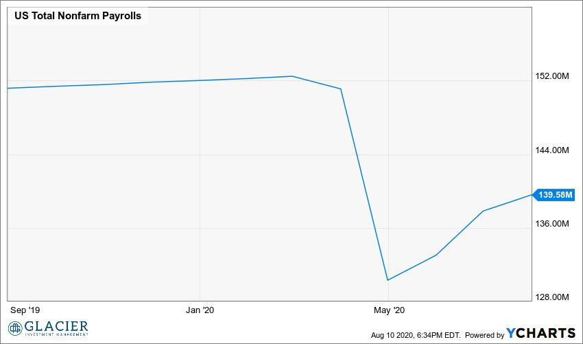 US Total Nonfarm Payrolls Chart