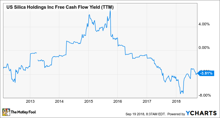 SLCA Free Cash Flow Yield (TTM) Chart