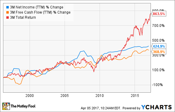 MMM Net Income (TTM) Chart