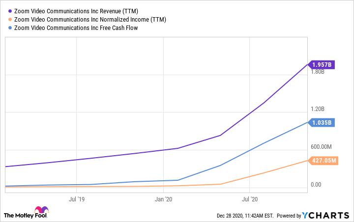 ZM Revenue (TTM) Chart