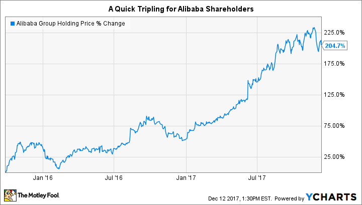 3 Stocks That Could Put Alibaba S Returns To Shame The Motley Fool Shares of alibaba, tencent, meituan take a hammering in hong kong as beijing clips ant's wings, cracks down on monopolies. 3 stocks that could put alibaba s