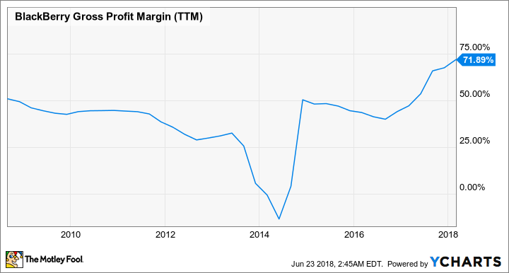 BB Gross Profit Margin (TTM) Chart