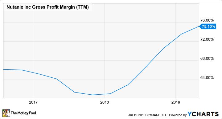 NTNX Gross Profit Margin (TTM) Chart