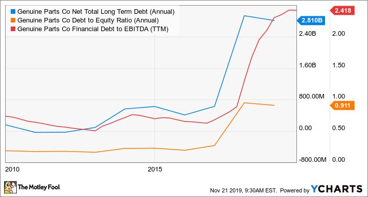 GPC Net Total Long Term Debt (Annual) Chart