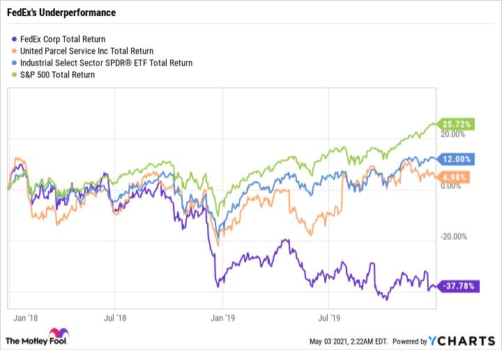 FDX Total Return Level Chart