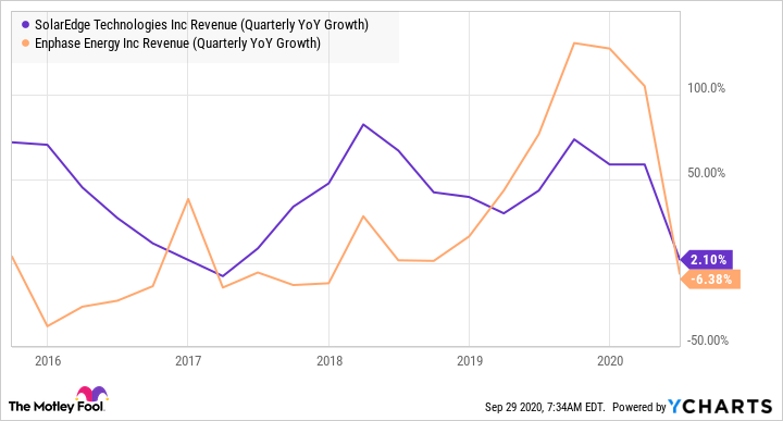 SEDG Revenue (Quarterly YoY Growth) Chart