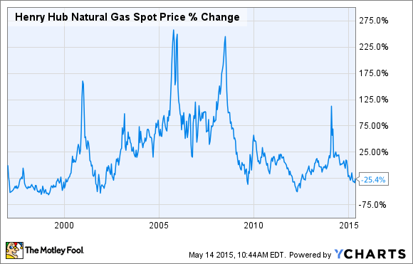 Cnbc Natural Gas Spot Price